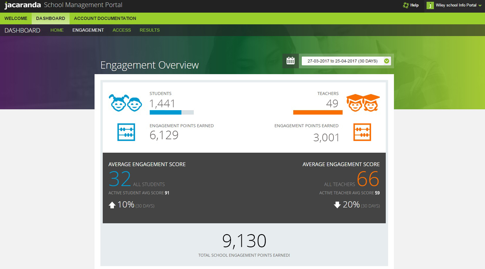 Engagement-overview