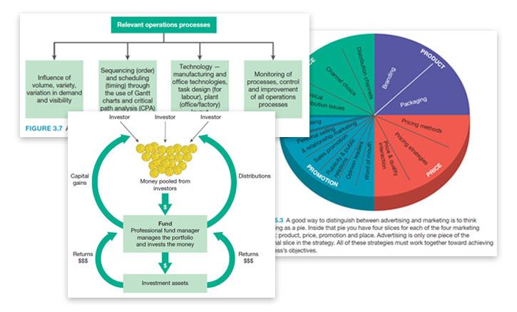 Business Studies in Action NSW Stage 6 | Jacaranda